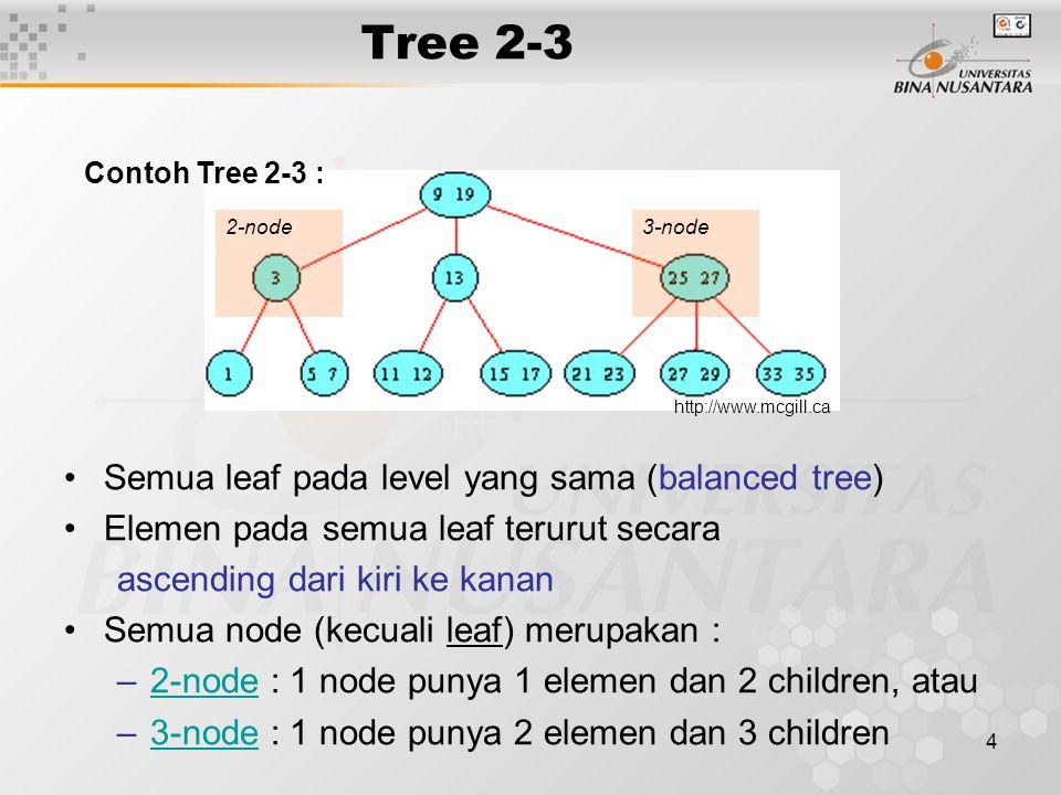 4 Tree 2-3 Semua leaf pada level yang sama (balanced tree) Elemen pada semua leaf terurut secara ascending dari kiri ke kanan Semua node (kecuali leaf) merupakan : –2-node : 1 node punya 1 elemen dan 2 children, atau2-node –3-node : 1 node punya 2 elemen dan 3 children3-node http://www.mcgill.ca 2-node3-node Contoh Tree 2-3 :