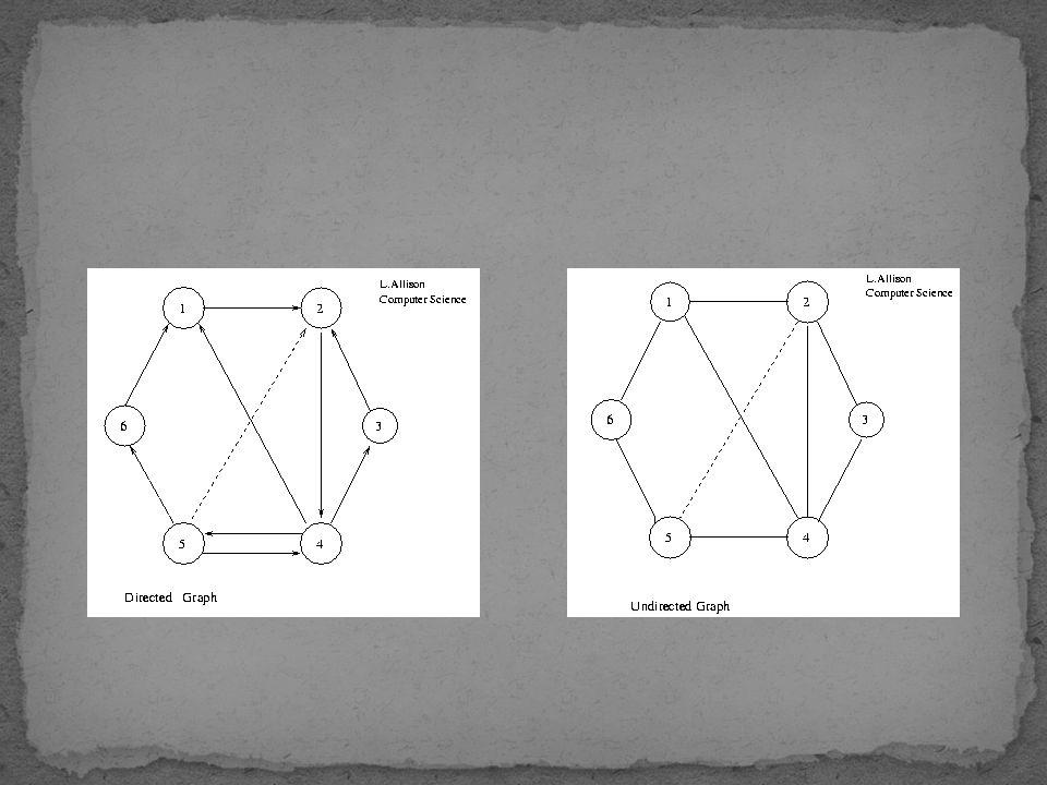 Hanya bisa melewati edges sesuai arah panah Dalam realita menggambarkan arah rute jalan yang bisa ditempuh Arah digambarkan dengan tanda panah pada akhir edge