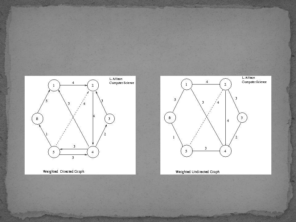 Menunjukkan biaya atau besar nilai yang dibutuhkan untuk melewati sebuah edges Misal : Biaya pesawat antara kota A dan kota B Jarak antara kota A dan kota B Waktu yang dibutuhkan untuk menyelesaikan pekerjaan B Dll Digambarkan dengan angka pada edges