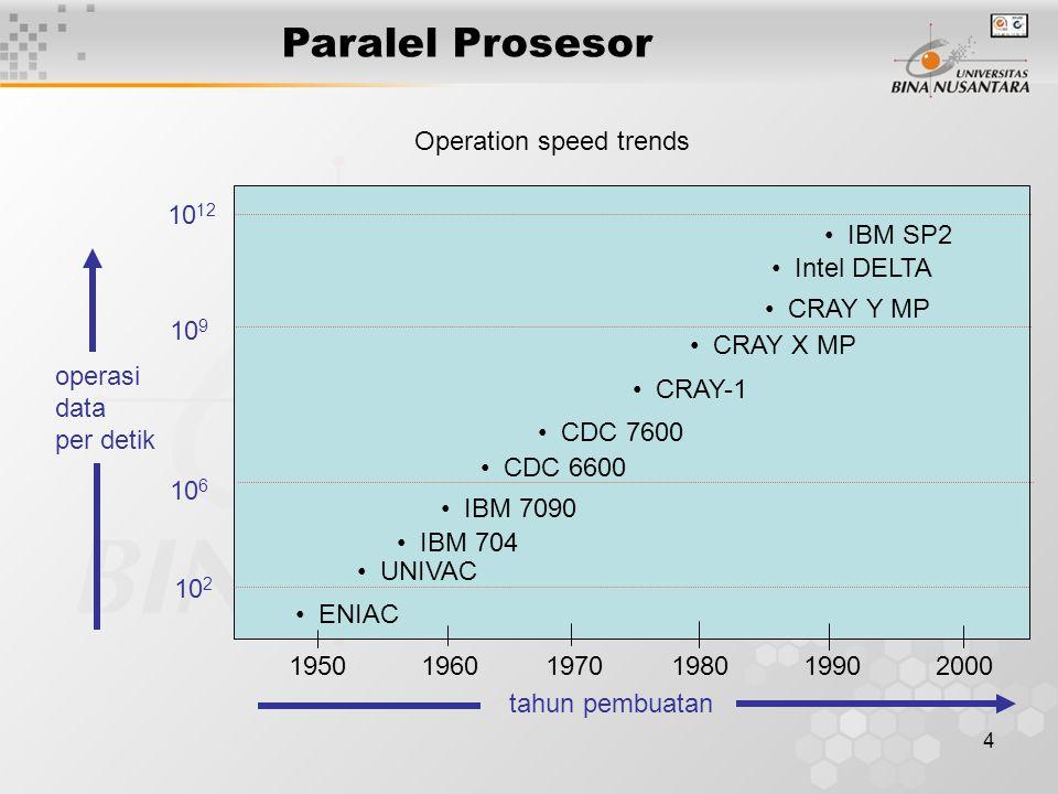 4 Paralel Prosesor ENIAC 1950 1960 1970 1980 1990 2000 UNIVAC IBM 704 IBM 7090 CDC 6600 CDC 7600 CRAY-1 CRAY X MP CRAY Y MP Intel DELTA IBM SP2 10 2 10 6 10 9 10 12 operasi data per detik tahun pembuatan Operation speed trends