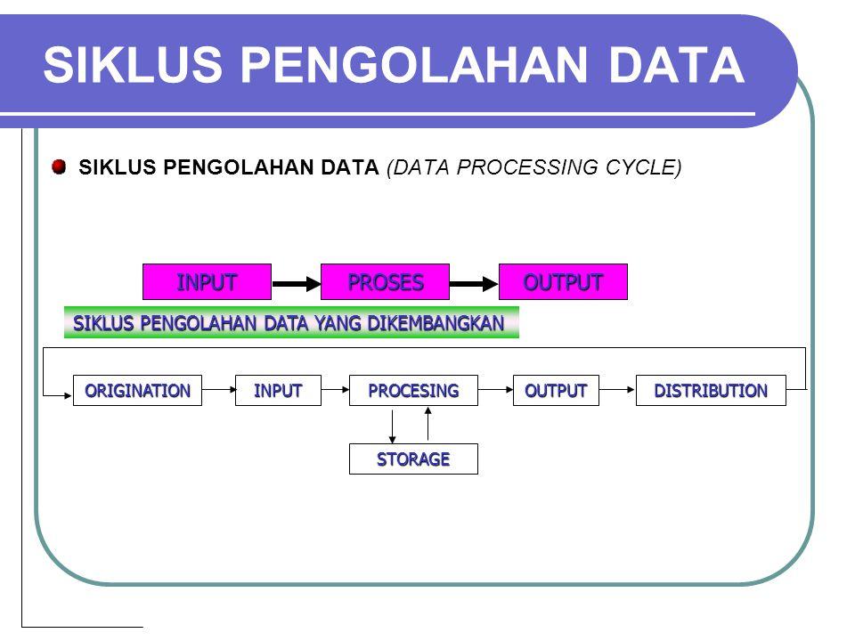 SIKLUS PENGOLAHAN DATA SIKLUS PENGOLAHAN DATA (DATA PROCESSING CYCLE) INPUTPROSESOUTPUT ORIGINATIONINPUTPROCESINGOUTPUTDISTRIBUTION STORAGE SIKLUS PENGOLAHAN DATA YANG DIKEMBANGKAN