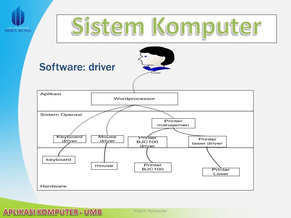 22/04/2015 Software: driver Sistem Komputer