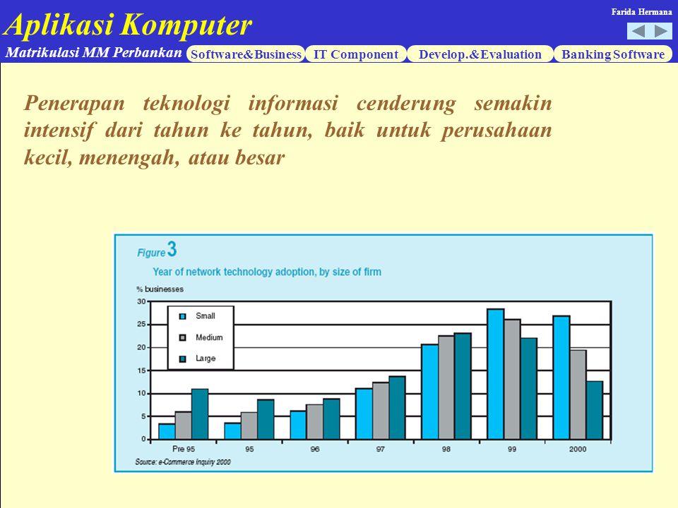 Aplikasi Komputer Software&BusinessIT ComponentDevelop.&EvaluationBanking Software Matrikulasi MM Perbankan Farida Hermana Penerapan teknologi informa