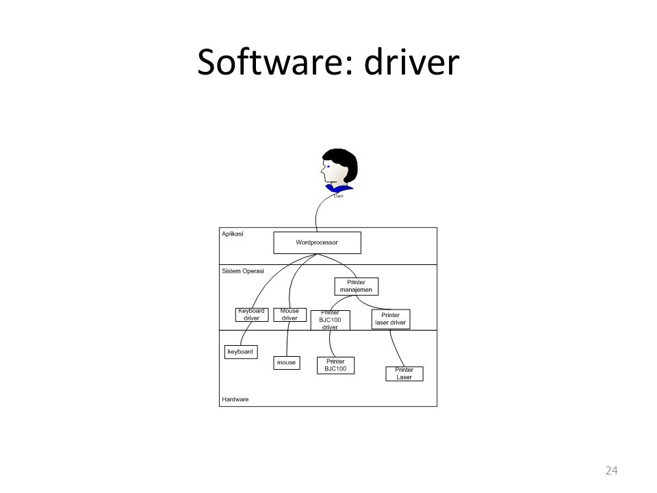 Software: driver 24
