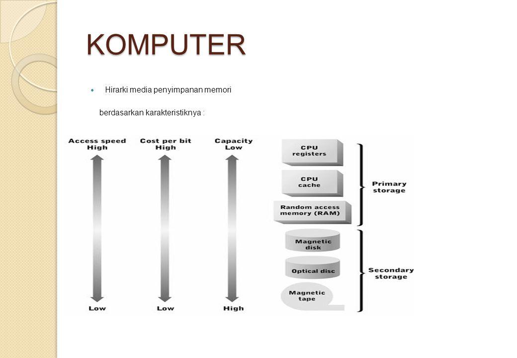 KOMPUTER Hirarki media penyimpanan memori berdasarkan karakteristiknya :