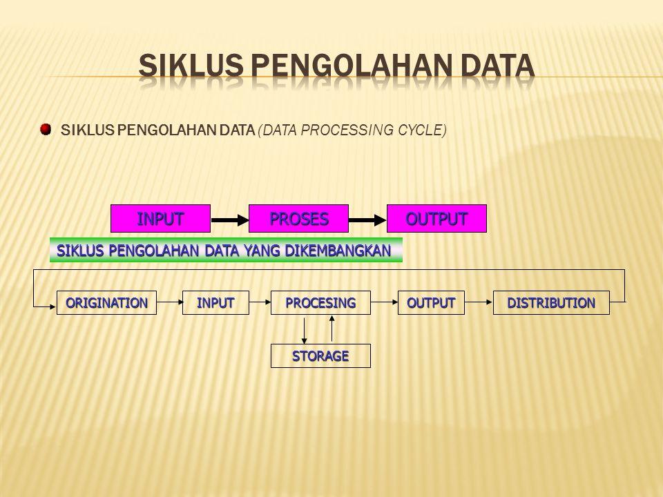 SIKLUS PENGOLAHAN DATA (DATA PROCESSING CYCLE) INPUTPROSESOUTPUT ORIGINATIONINPUTPROCESINGOUTPUTDISTRIBUTION STORAGE SIKLUS PENGOLAHAN DATA YANG DIKEMBANGKAN