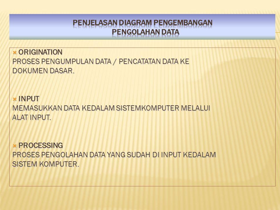  ORIGINATION PROSES PENGUMPULAN DATA / PENCATATAN DATA KE DOKUMEN DASAR.