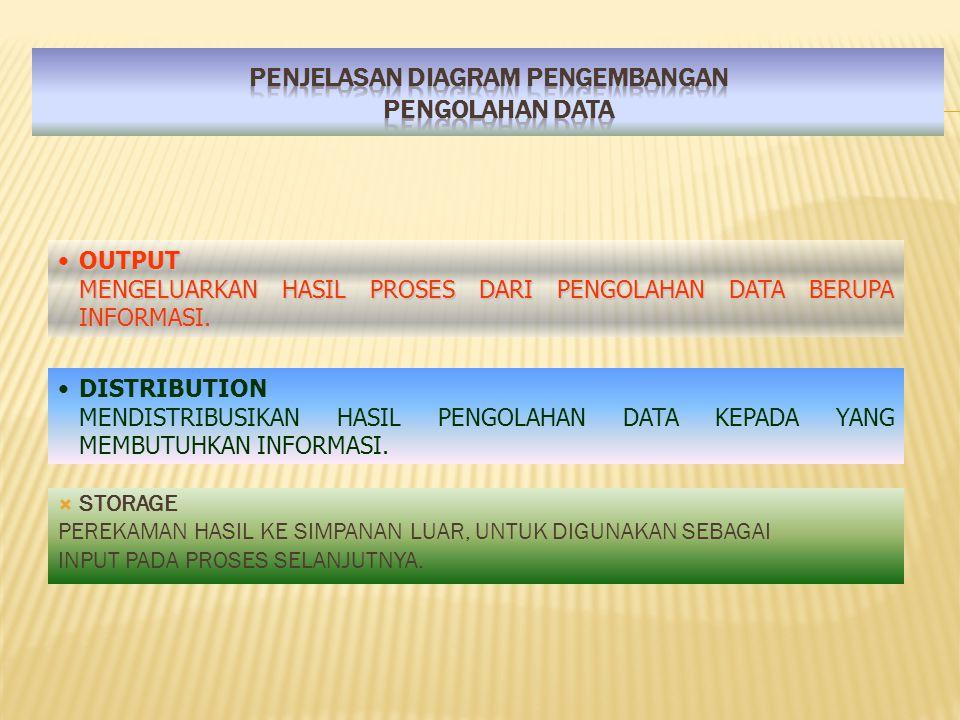 OUTPUTOUTPUT MENGELUARKAN HASIL PROSES DARI PENGOLAHAN DATA BERUPA INFORMASI.