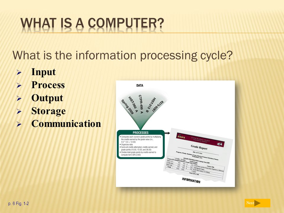 What is the information processing cycle? p. 6 Fig. 1-2 Next  Input  Process  Output  Storage  Communication