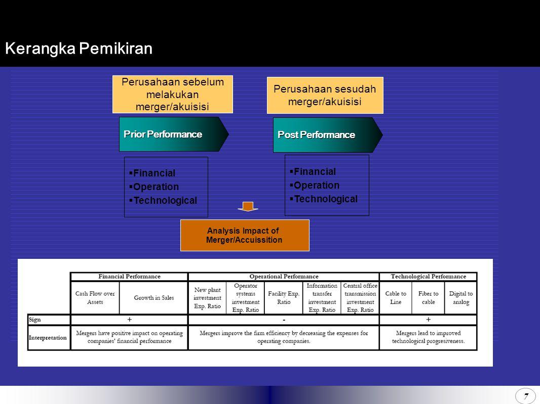 7 Kerangka Pemikiran  Financial  Operation  Technological Prior Performance Perusahaan sebelum melakukan merger/akuisisi Perusahaan sesudah merger/akuisisi  Financial  Operation  Technological Post Performance Analysis Impact of Merger/Accuissition