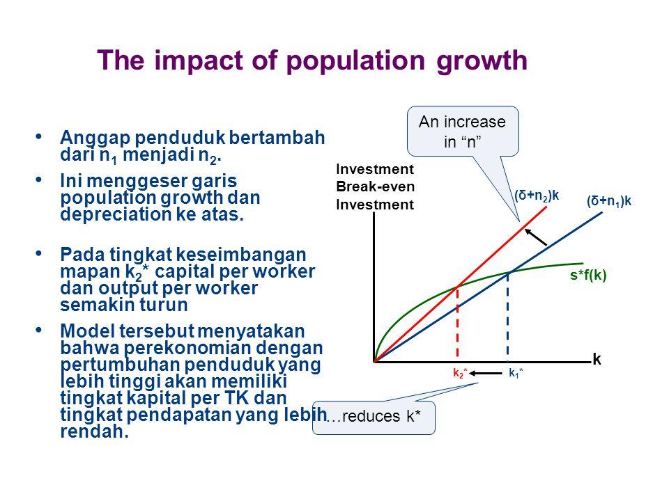 The impact of population growth Anggap penduduk bertambah dari n 1 menjadi n 2. Ini menggeser garis population growth dan depreciation ke atas. k2*k2*