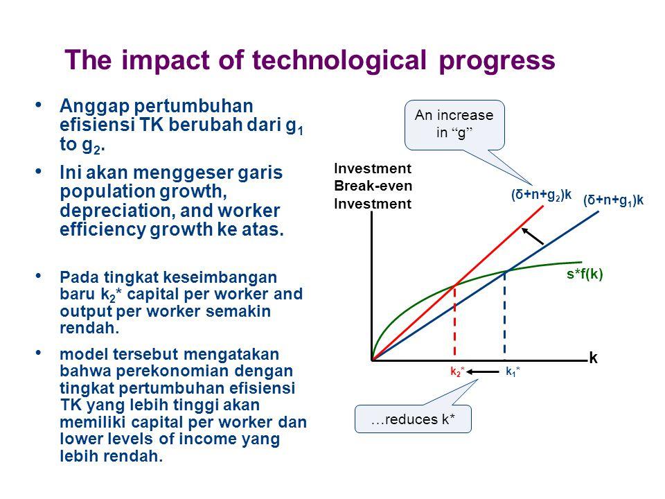 The impact of technological progress Anggap pertumbuhan efisiensi TK berubah dari g 1 to g 2. Ini akan menggeser garis population growth, depreciation