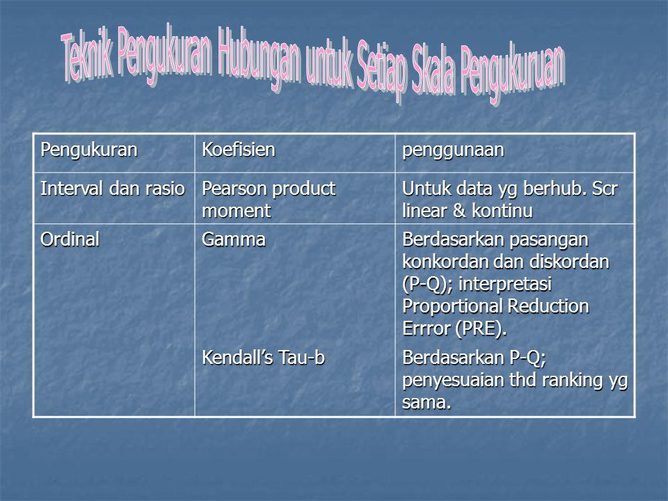 PengukuranKoefisienpenggunaan Interval dan rasio Pearson product moment Untuk data yg berhub. Scr linear & kontinu OrdinalGamma Berdasarkan pasangan k