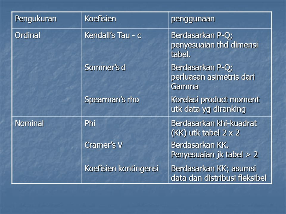 PengukuranKoefisienpenggunaan Ordinal Kendall's Tau - c Berdasarkan P-Q; penyesuaian thd dimensi tabel. Sommer's d Berdasarkan P-Q; perluasan asimetri