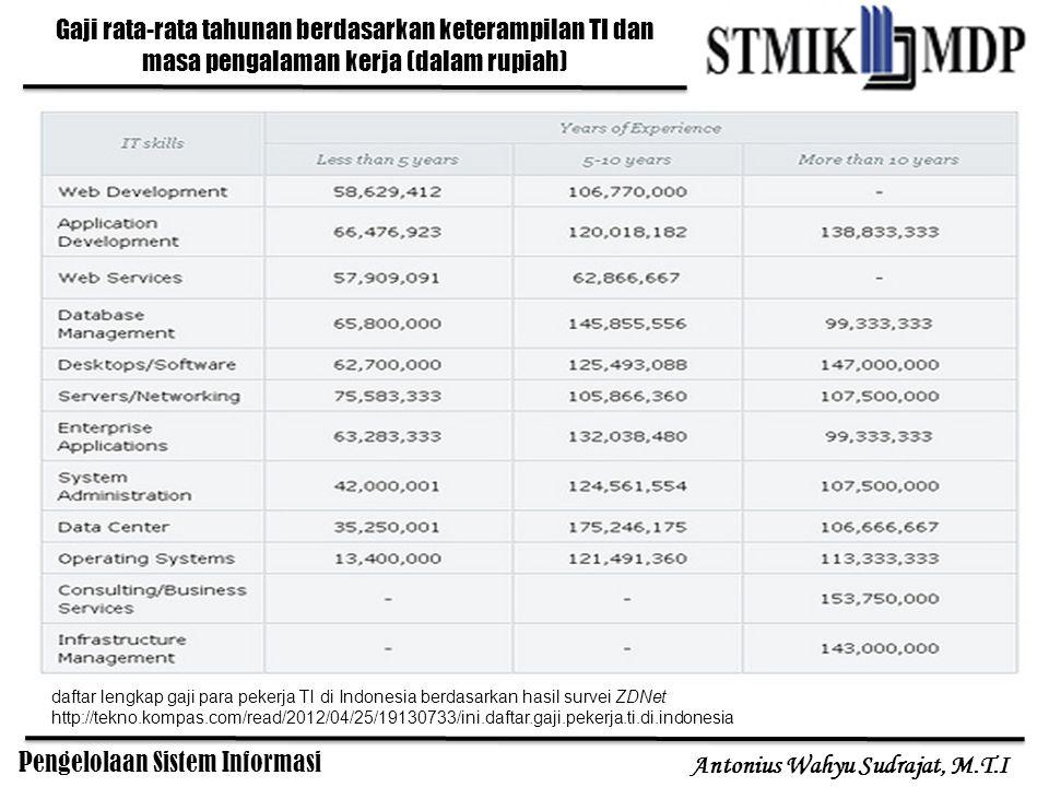 Pengelolaan Sistem Informasi Antonius Wahyu Sudrajat, M.T.I Gaji rata-rata tahunan berdasarkan keterampilan TI dan masa pengalaman kerja (dalam rupiah