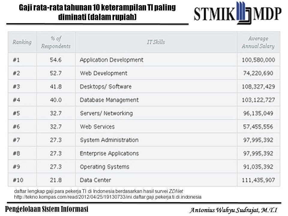 Pengelolaan Sistem Informasi Antonius Wahyu Sudrajat, M.T.I Gaji rata-rata tahunan 10 keterampilan TI paling diminati (dalam rupiah) daftar lengkap ga