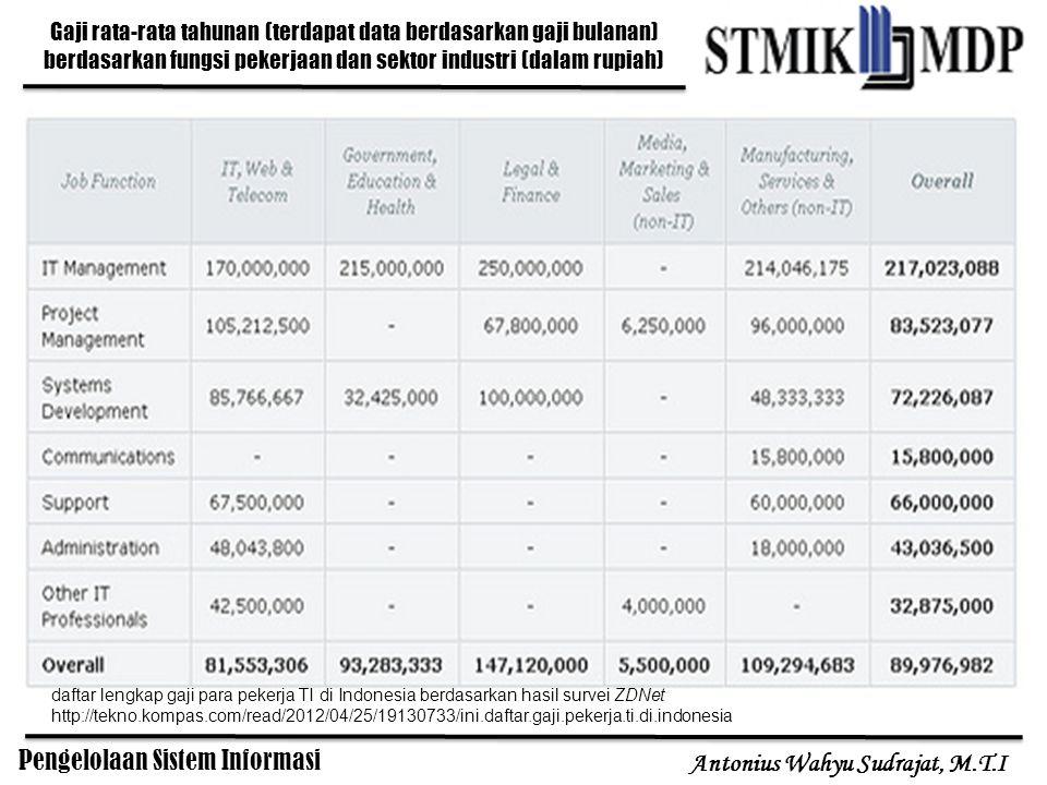 Pengelolaan Sistem Informasi Antonius Wahyu Sudrajat, M.T.I Gaji rata-rata tahunan (terdapat data berdasarkan gaji bulanan) berdasarkan fungsi pekerja