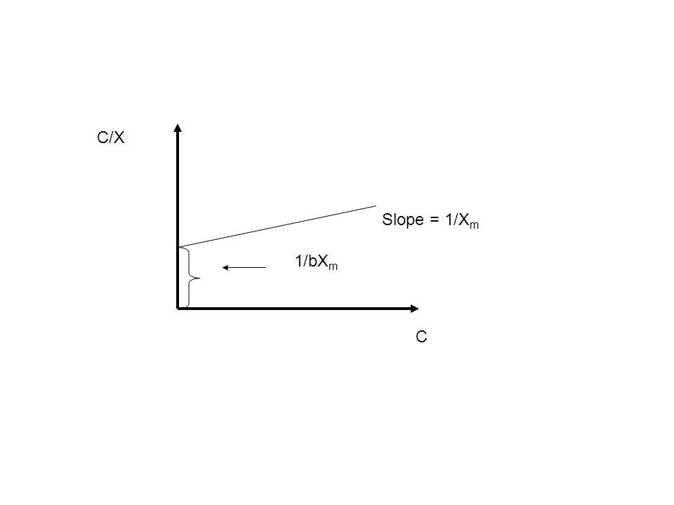 1/bX m Slope = 1/X m C/X C