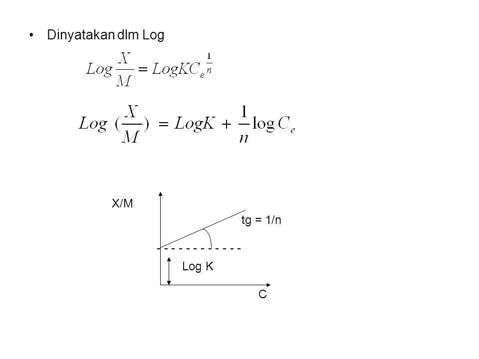 Dinyatakan dlm Log Log K tg = 1/n C - - - - - - X/M