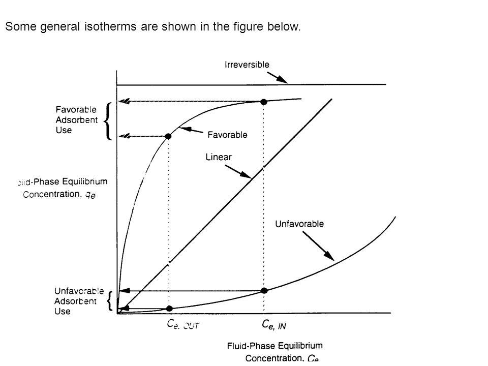 Model / Persamaan Isotherm Gambar di halaman berikut menunjukkan 4 model isotherm yang umum.