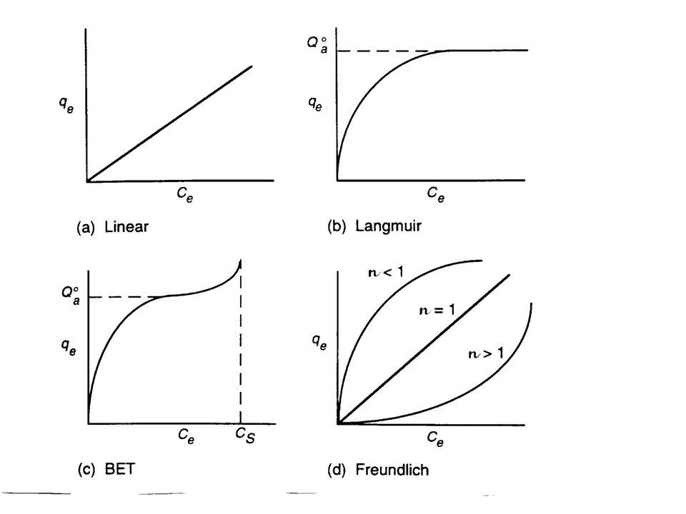 Langmuir Irving Langmuir (1918) menggunakan model sederhana untuk mendeskripsikan jerapan molekul pada permukaan padatan, dan menurunkan persamaan untuk isoterm.