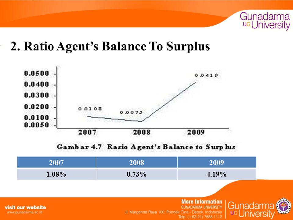 2. Ratio Agent's Balance To Surplus 200720082009 1.08%0.73%4.19%