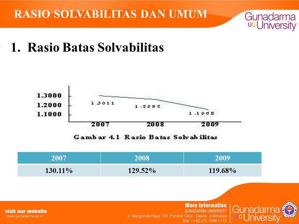 RASIO SOLVABILITAS DAN UMUM 1. Rasio Batas Solvabilitas 200720082009 130.11%129.52%119.68%