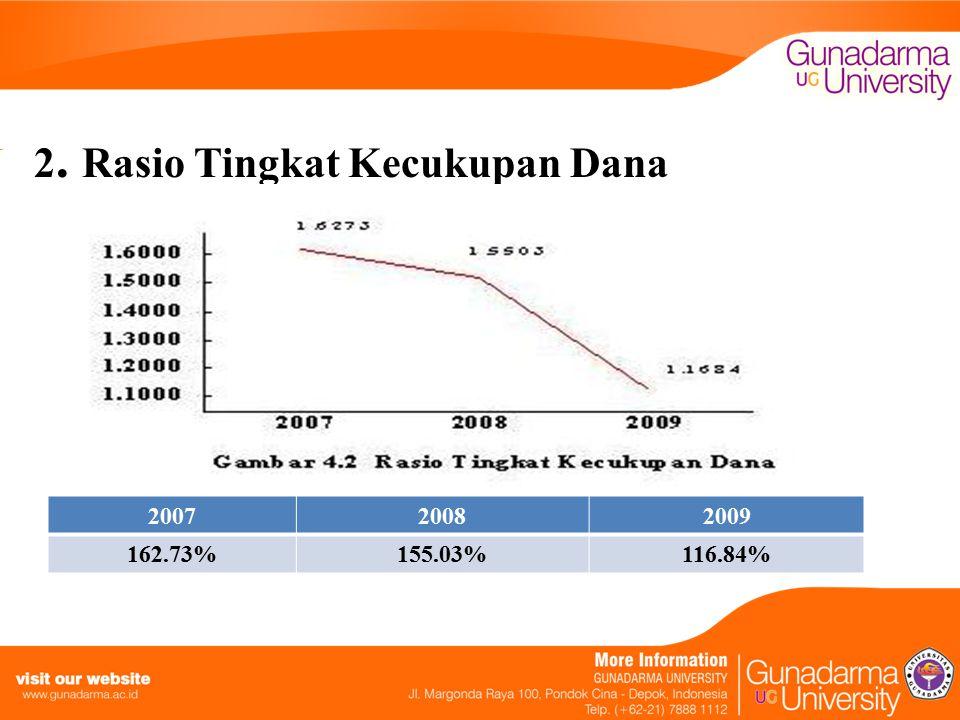 2. Rasio Tingkat Kecukupan Dana 200720082009 162.73%155.03%116.84%