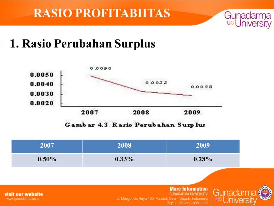 RASIO PROFITABIITAS 1. Rasio Perubahan Surplus 200720082009 0.50%0.33%0.28%