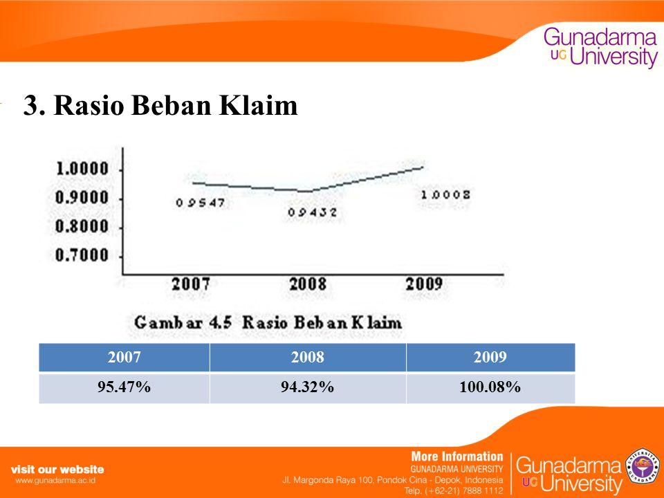 3. Rasio Beban Klaim 200720082009 95.47%94.32%100.08%