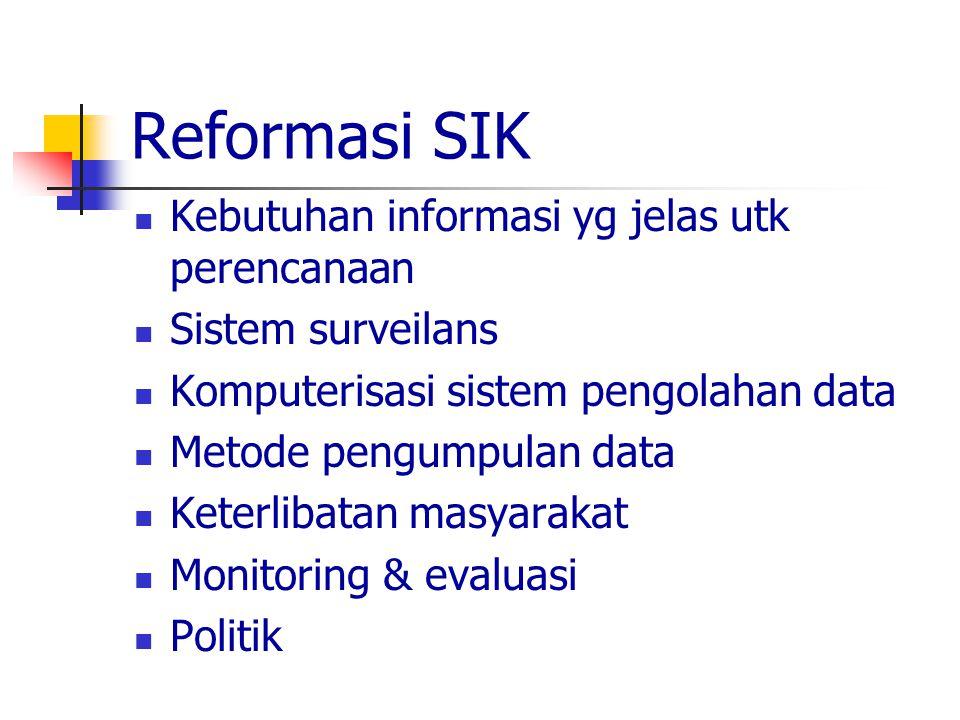 Reformasi SIK Kebutuhan informasi yg jelas utk perencanaan Sistem surveilans Komputerisasi sistem pengolahan data Metode pengumpulan data Keterlibatan