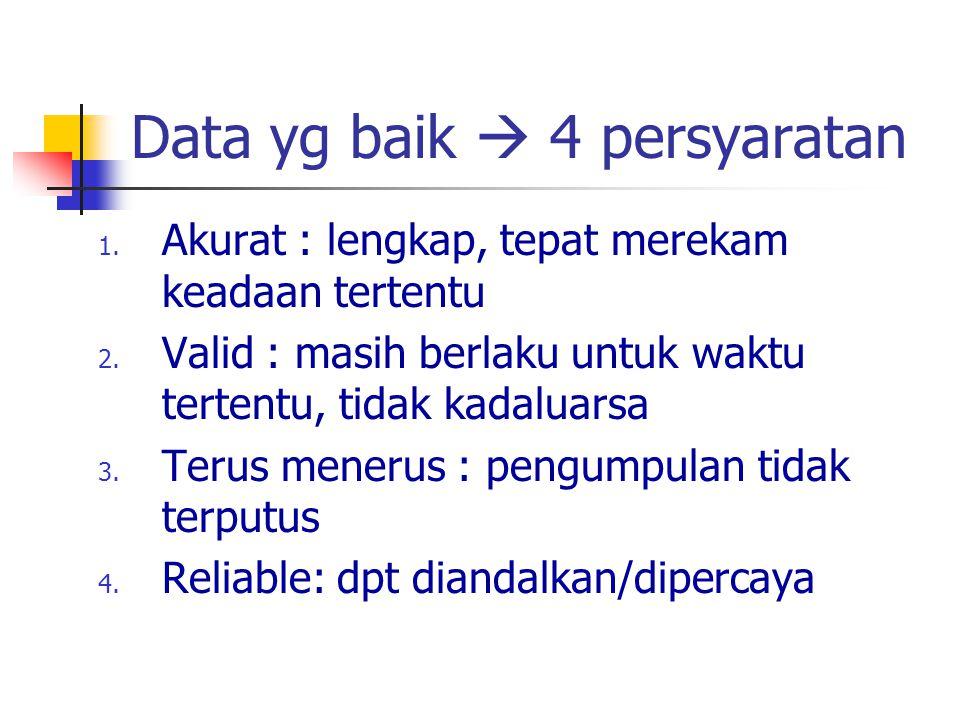 Data yg baik  4 persyaratan 1. Akurat : lengkap, tepat merekam keadaan tertentu 2. Valid : masih berlaku untuk waktu tertentu, tidak kadaluarsa 3. Te
