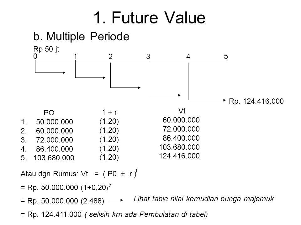1. Future Value a.Compound Value Rp. 50 jtRp. 60 jt 0 1 ? Kalau, r = 20% Vt = P0 (1+r) Vt = 50.000.000 (1+0,20) = Rp. 60.000.000