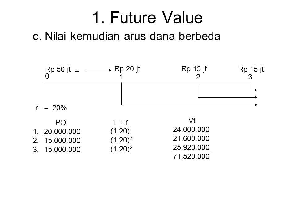 1. Future Value 01 2345 Rp 50 jt Rp. 124.416.000 PO 1. 50.000.000 2. 60.000.000 3. 72.000.000 4. 86.400.000 5. 103.680.000 1 + r (1,20) (1.20) (1,20)