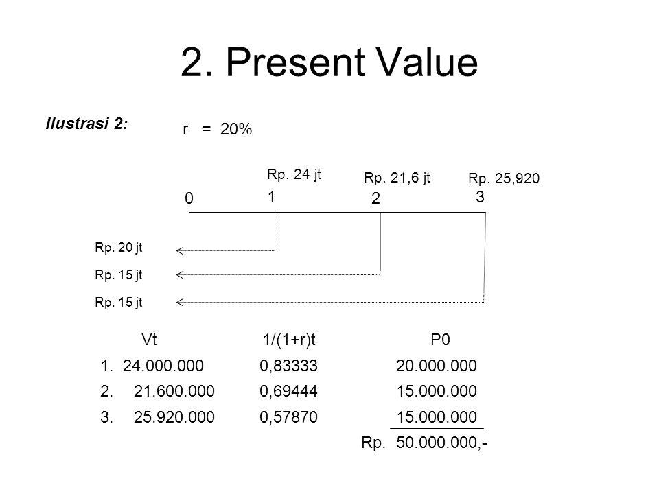 2. Present Value a.Nilai tunai dari 1 Rp. Ilustrasi 1: Rp. 50 jt Rp. 60 jt 0 1 Kalau, r = 20% P0 = 1 (1+r) t Vt (1+r) t Vt = 60.000.000 1 (1+0,20) 1 =
