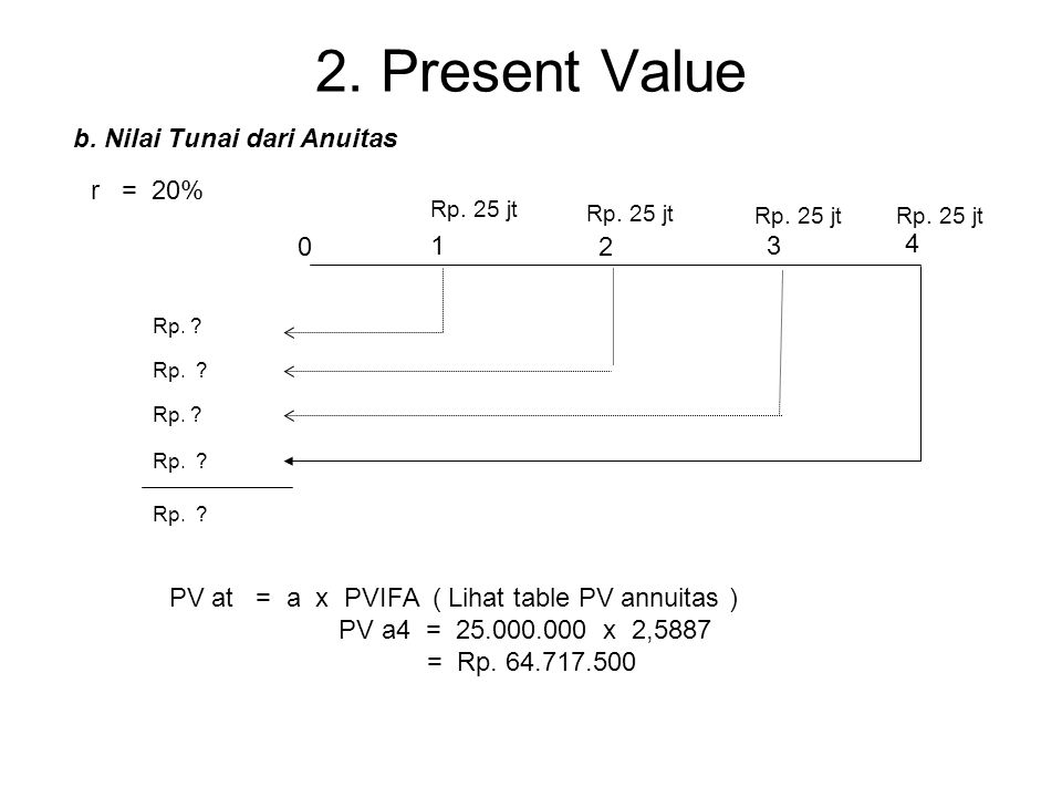 2. Present Value 0 1 2 3 Ilustrasi 2: Rp. 24 jt r = 20% Vt 1/(1+r)t P0 1. 24.000.000 0,83333 20.000.000 2. 21.600.000 0,69444 15.000.000 3. 25.920.000