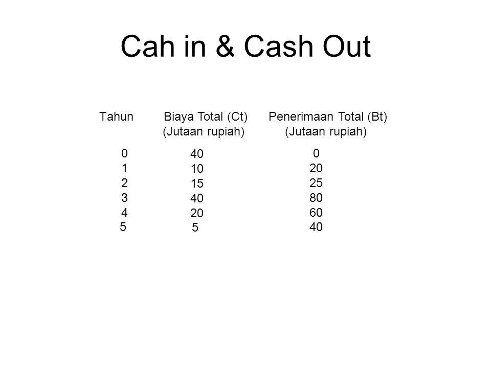 Perhitungan: Investasi Semula Rp. 700.000.000 Arus Kas masuk Th 1 Rp. 167.360.000 -1 Tahun Saldo Investasi Rp. 532.640.000 Arus kas masuk Th 2 Rp. 281