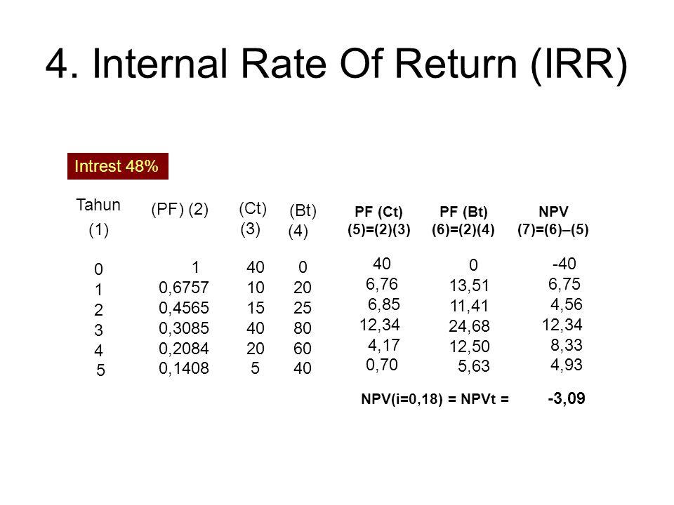 Tahun (1) 0 1 2 3 4 5 Intrest 40% 1 0,7143 0,5102 0,3644 0,2603 0,1859 (PF) (2) (Ct) (3) 40 10 15 40 20 5 (Bt) (4) 0 20 25 80 60 40 PF (Ct) (5)=(2)(3)