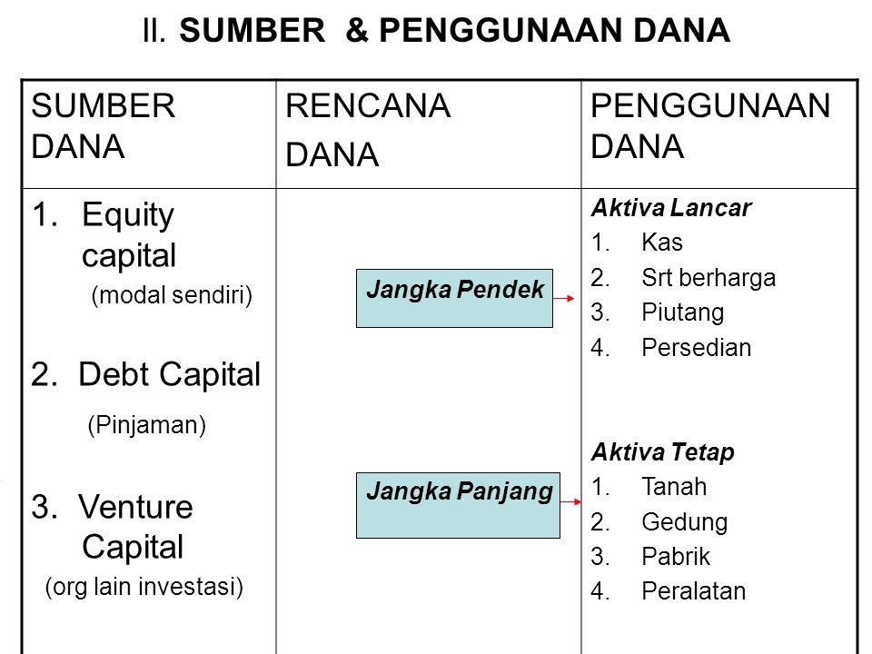 Mjn Keuangan Equity Sumber dana Debt Cost of Capital Venture Kinerja Usaha 1. L/R 2. BEP 3. Analisa Aktiva Lancar Kontrol dana Ratio 1. kas/bank Cash