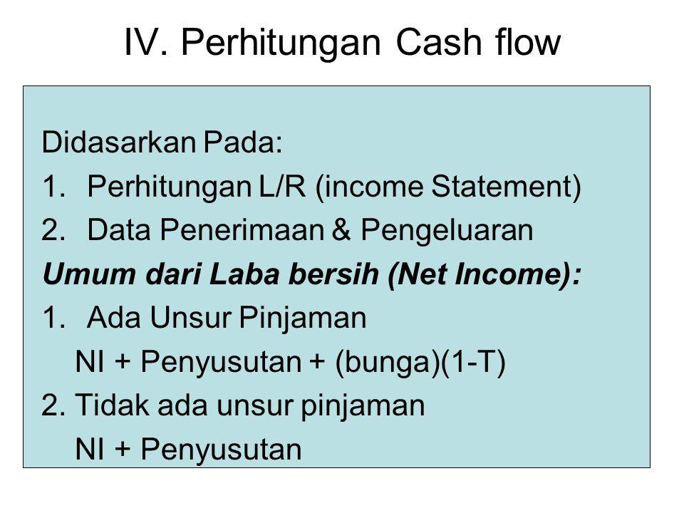 4 III. LAPORAN KEUANGAN 1. NERACA Menggambarkan posisi harta, hutang & modal pd tgl tertentu. 2. Laba Rugi Menunjukkan kondisi pendapatan, biaya2, keu