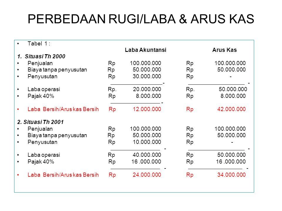 PERBEDAAN RUGI/LABA & ARUS KAS Tabel 1 : Laba Akuntansi Arus Kas 1.