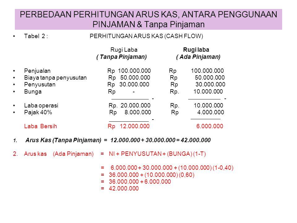 PERBEDAAN RUGI/LABA & ARUS KAS Tabel 1 : Laba Akuntansi Arus Kas 1. Situasi Th 2000 Penjualan Rp100.000.000 Rp100.000.000 Biaya tanpa penyusutan Rp 50