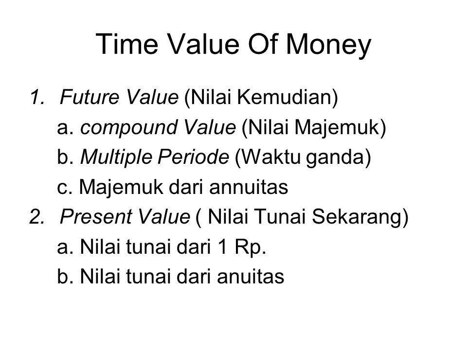 Time Value Of Money 1.Future Value (Nilai Kemudian) a.