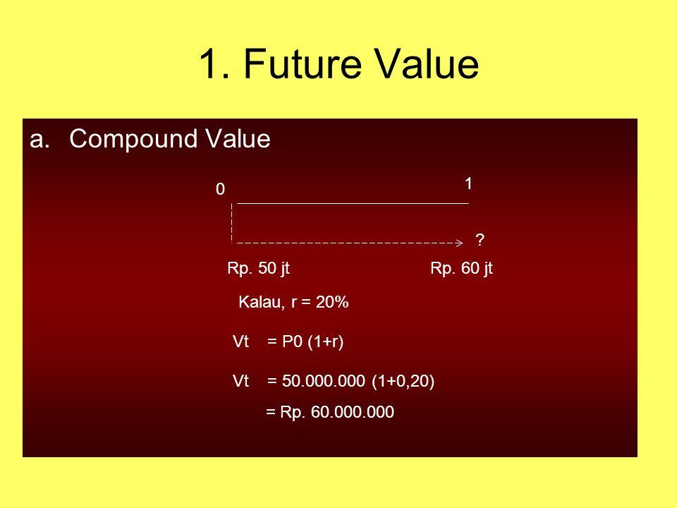 1.Future Value a.Compound Value Rp. 50 jtRp. 60 jt 0 1 .