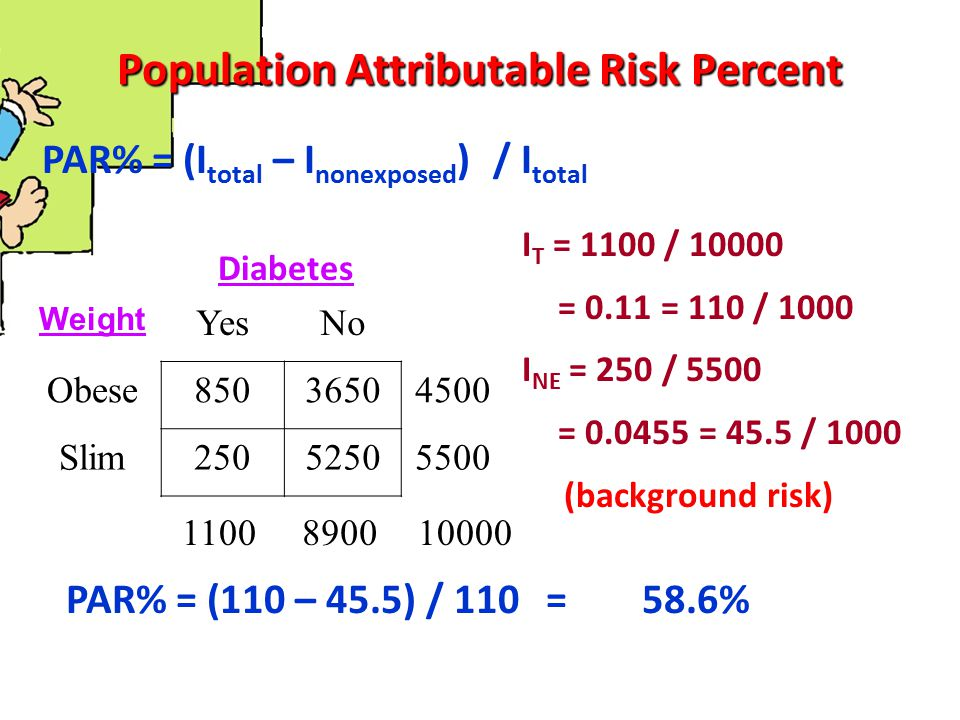 Population Attributable Risk Percent PAR% = (I total – I nonexposed ) / I total Weight YesNo Obese85036504500 Slim25052505500 Diabetes PAR% = (110 – 4