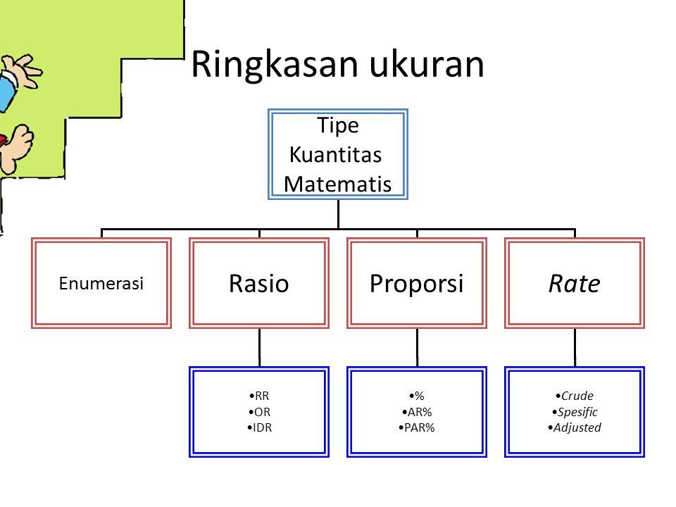 Ringkasan ukuran Tipe Kuantitas Matematis Enumerasi RasioProporsiRate RR OR IDR % AR% PAR% Crude Spesific Adjusted