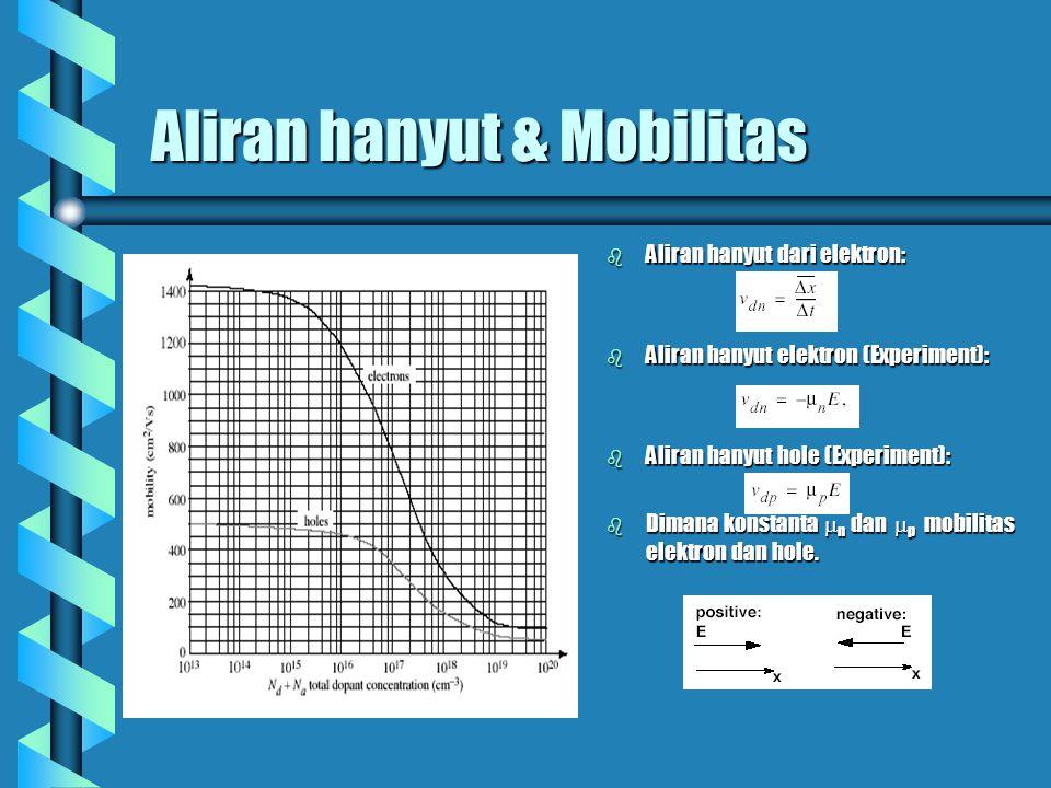 Aliran hanyut & Mobilitas b Aliran hanyut dari elektron: b Aliran hanyut elektron (Experiment): b Aliran hanyut hole (Experiment): b Dimana konstanta