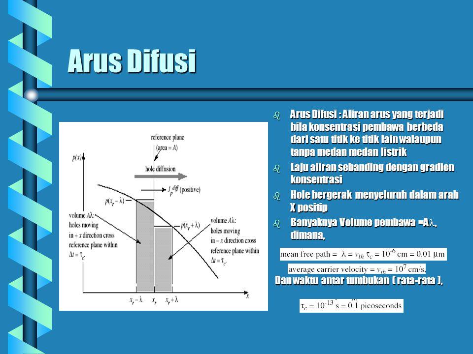 Arus Difusi b Arus Difusi : Aliran arus yang terjadi bila konsentrasi pembawa berbeda dari satu titik ke titik lain walaupun tanpa medan medan listrik