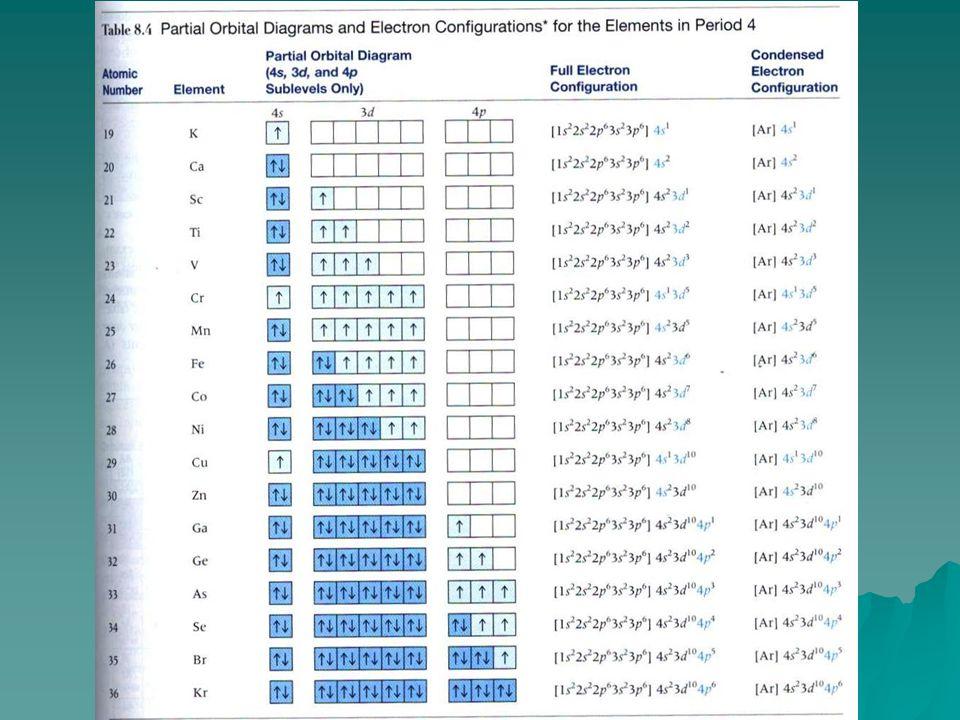 Soal Latihan  Tuliskan bilangan kuantum elektron ke 3 dan ke 4 yang ditambahkan pada atom F  Gunakan tabel periodik unsur dengan konfigurasi elektro