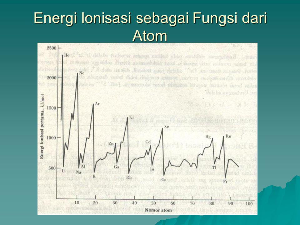 Energi Ionisasi  Didefinisikan sebagai energi yang harus diserap oleh atom gas agar elektron yang tarikannya paling kecil dapat dipisahkan secara sem